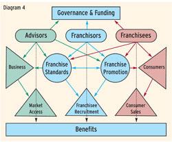 franchising-chart1