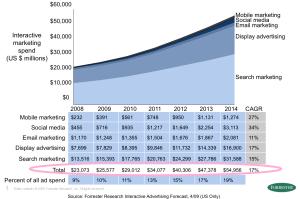 social-media-marketing-figures1