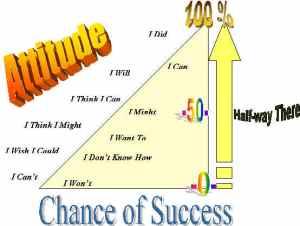 attitude-scale