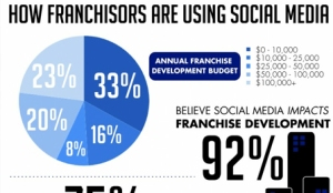 how-franchisors-are-using-social-media