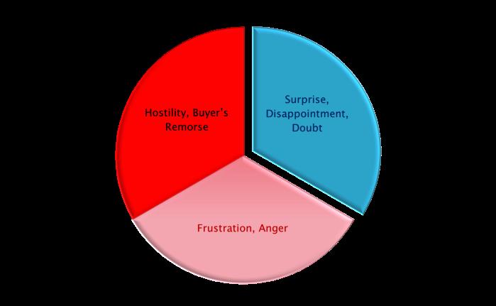 Emotion Circle